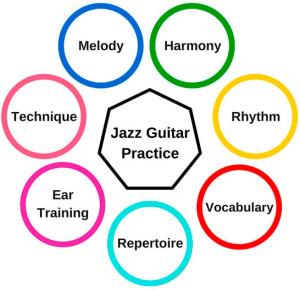 jazz-guitar-practice-guide-review-matt-warnock