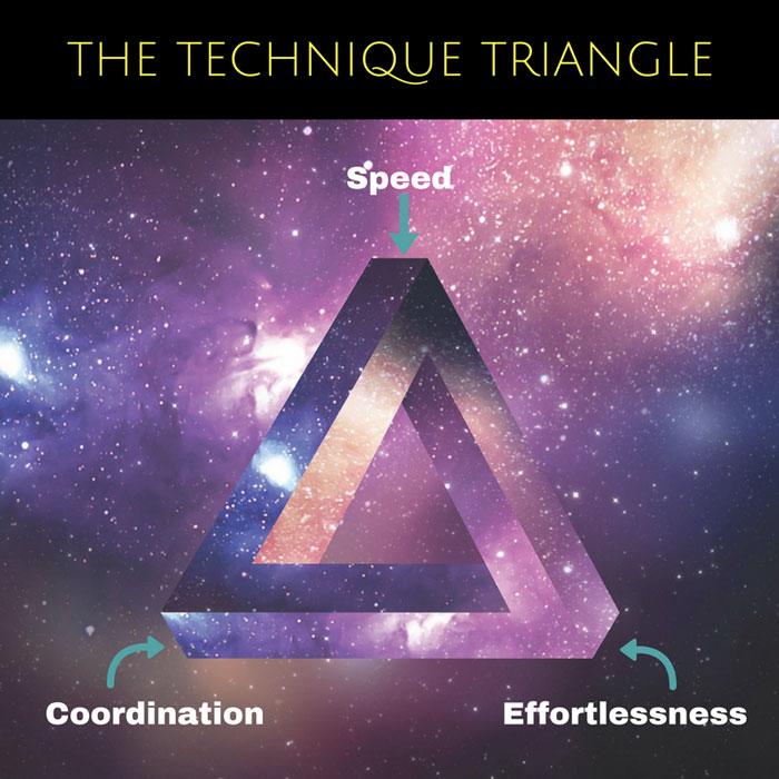 Guitar Technique Triangle
